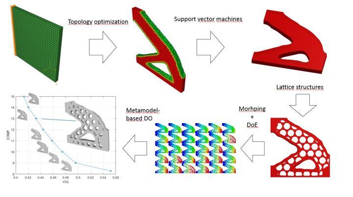 Huvudbild för projektet Generative Design for Additive Manufacturing